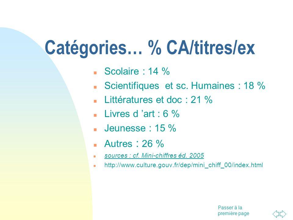 Catégories… % CA/titres/ex