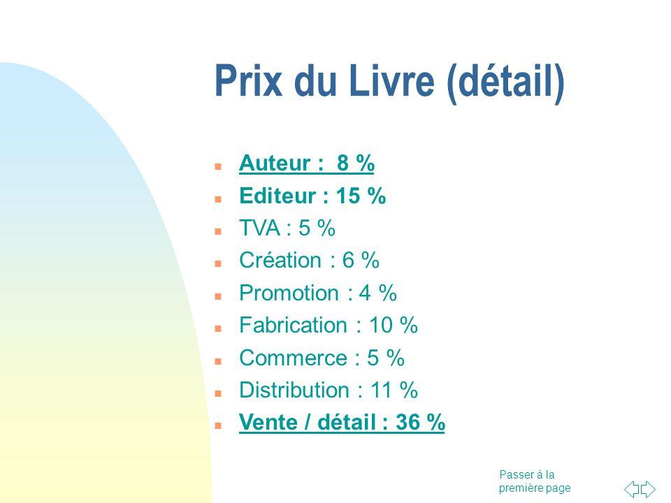 Prix du Livre (détail) Auteur : 8 % Editeur : 15 % TVA : 5 %