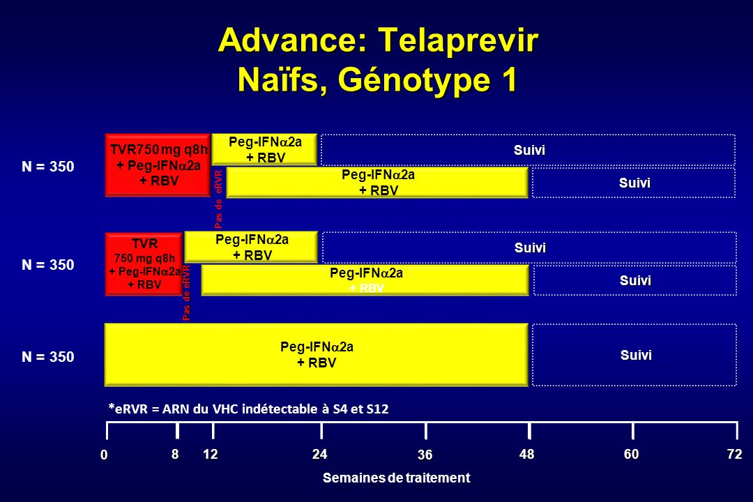 Advance: Telaprevir Naïfs, Génotype 1