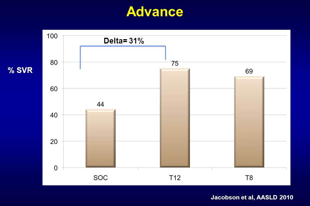 Advance Delta= 31% % SVR Jacobson et al, AASLD 2010