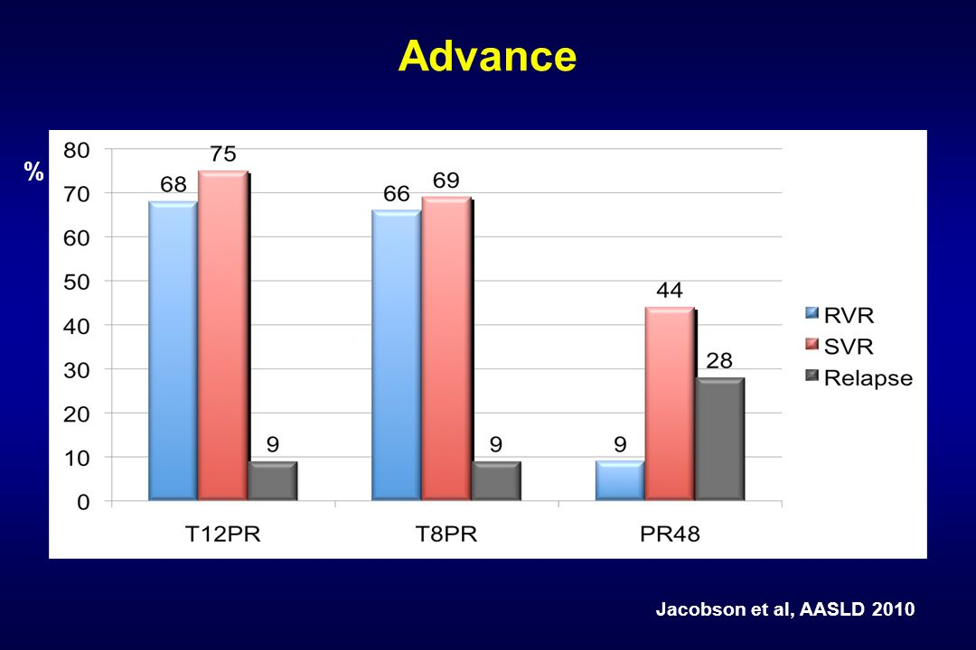 Advance % Jacobson et al, AASLD 2010