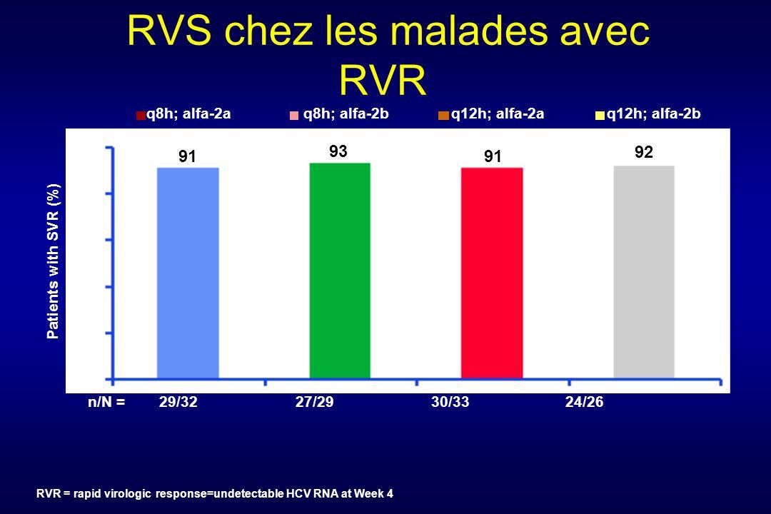 RVS chez les malades avec RVR