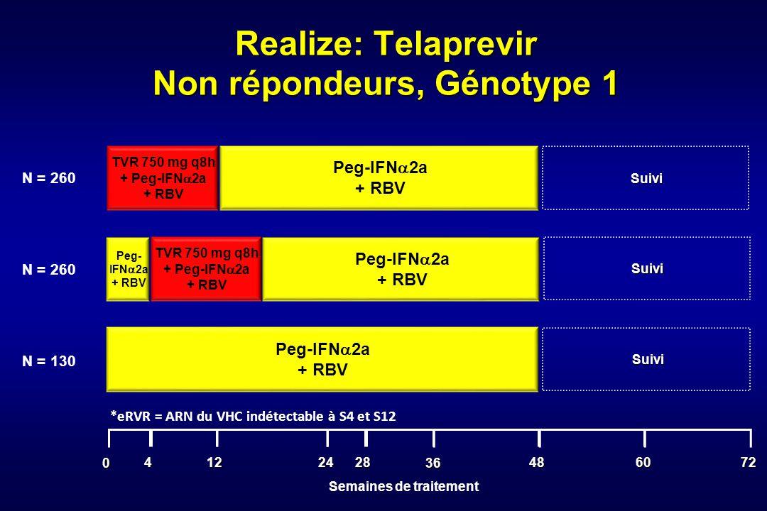 Realize: Telaprevir Non répondeurs, Génotype 1