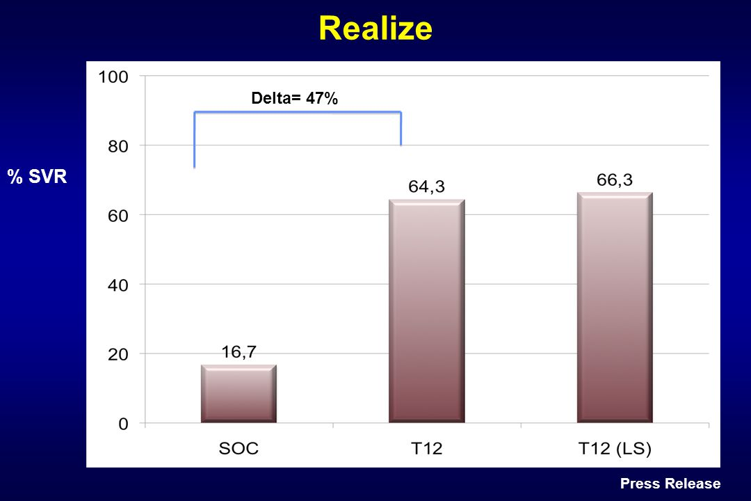 Realize Delta= 47% % SVR Press Release