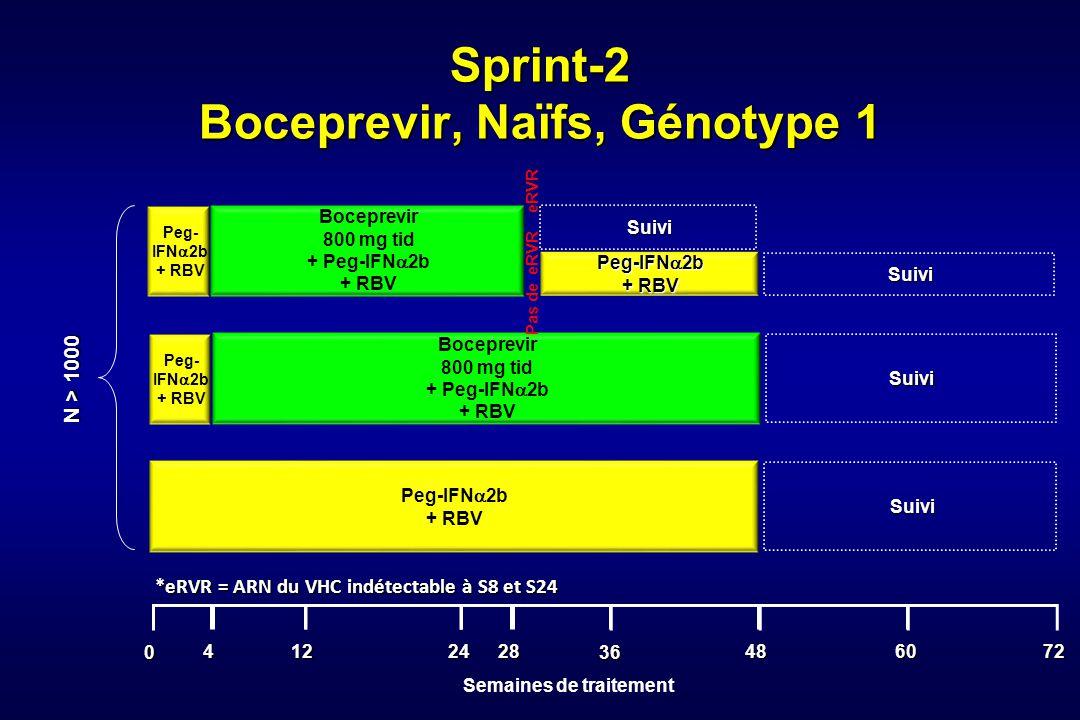 Sprint-2 Boceprevir, Naïfs, Génotype 1