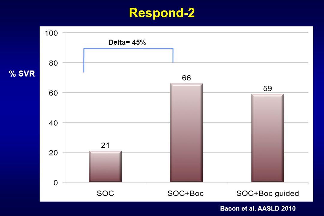 Respond-2 Delta= 45% % SVR Bacon et al. AASLD 2010