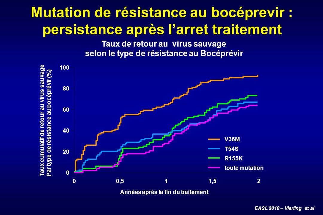 Mutation de résistance au bocéprevir : persistance après l'arret traitement