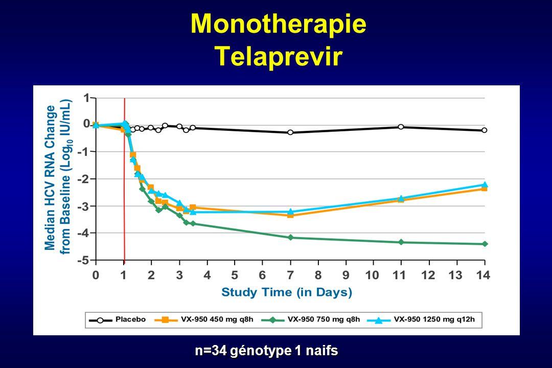 Monotherapie Telaprevir