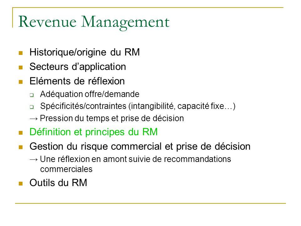Revenue Management Historique/origine du RM Secteurs d'application