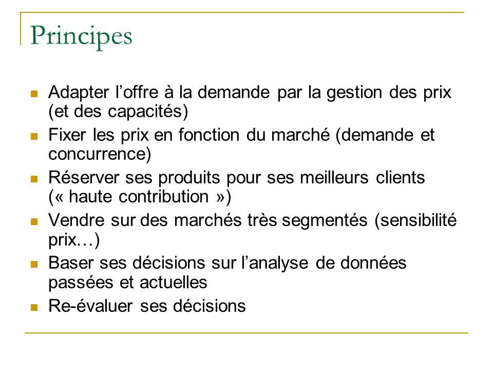Principes Adapter l'offre à la demande par la gestion des prix (et des capacités) Fixer les prix en fonction du marché (demande et concurrence)