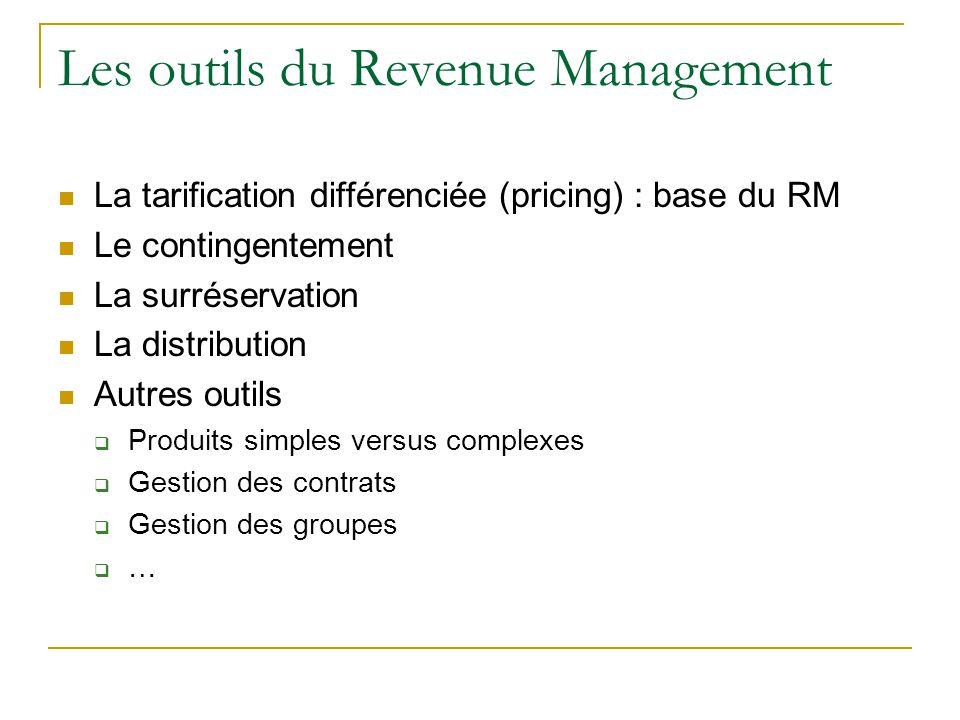 Les outils du Revenue Management