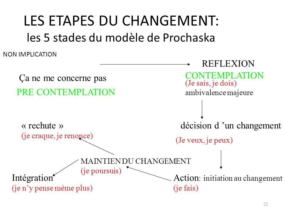LES ETAPES DU CHANGEMENT: les 5 stades du modèle de Prochaska