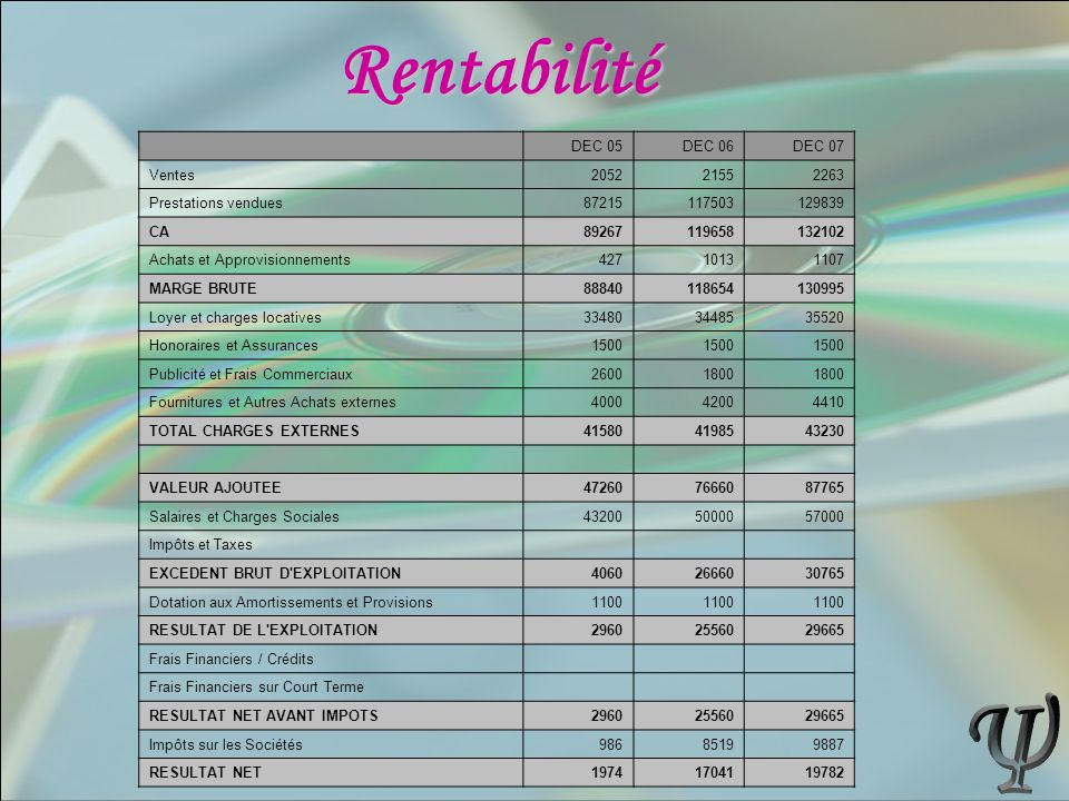 Rentabilité Ψ DEC 05 DEC 06 DEC 07 Ventes 2052 2155 2263