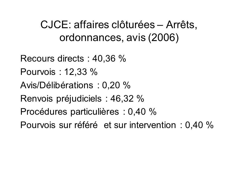 CJCE: affaires clôturées – Arrêts, ordonnances, avis (2006)