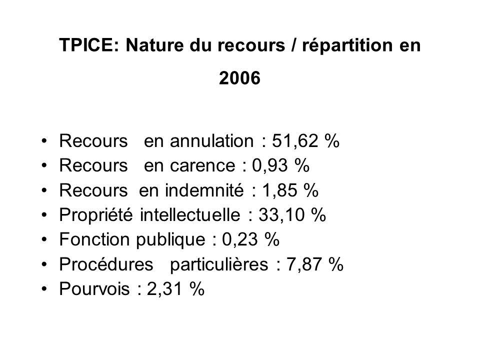 TPICE: Nature du recours / répartition en 2006
