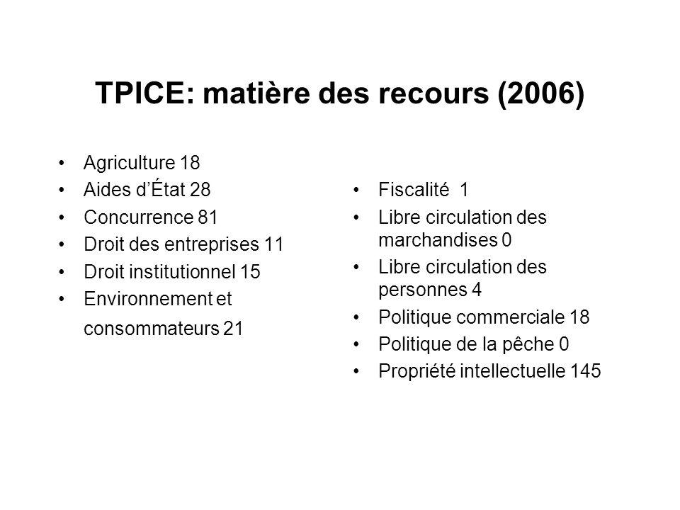 TPICE: matière des recours (2006)