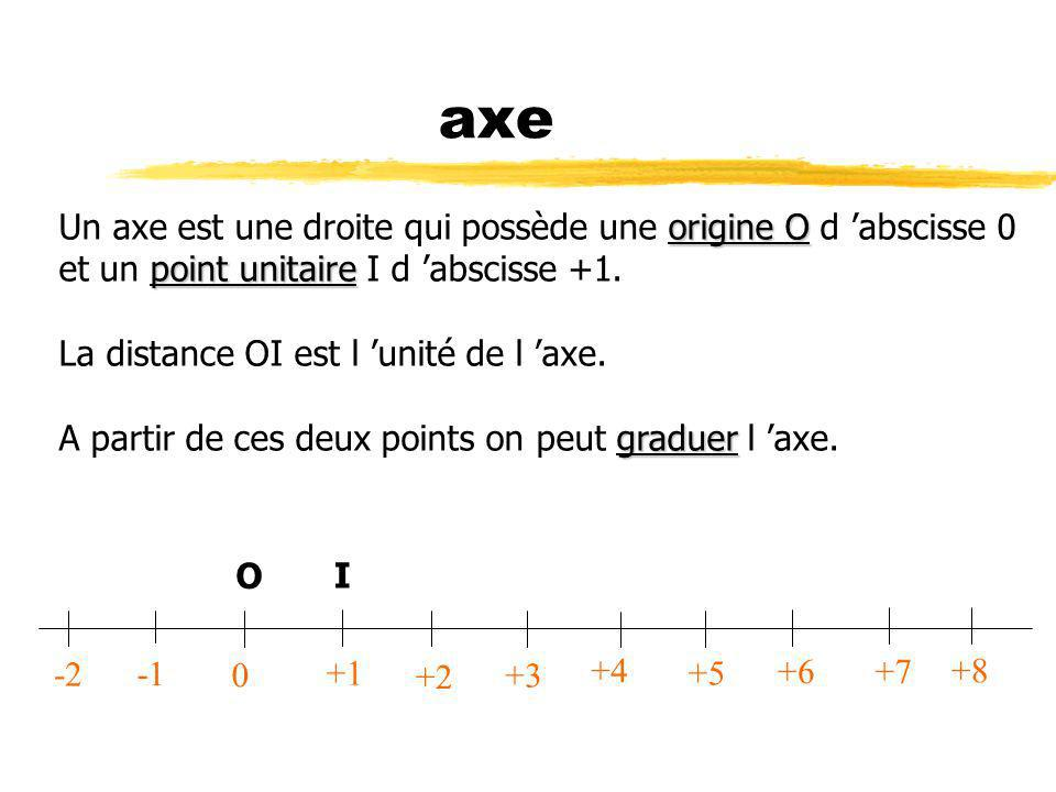 axe Un axe est une droite qui possède une origine O d 'abscisse 0 et un point unitaire I d 'abscisse +1. La distance OI est l 'unité de l 'axe.