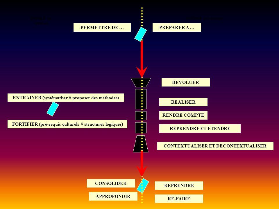ENTRAINER (systématiser # proposer des méthodes) REALISER