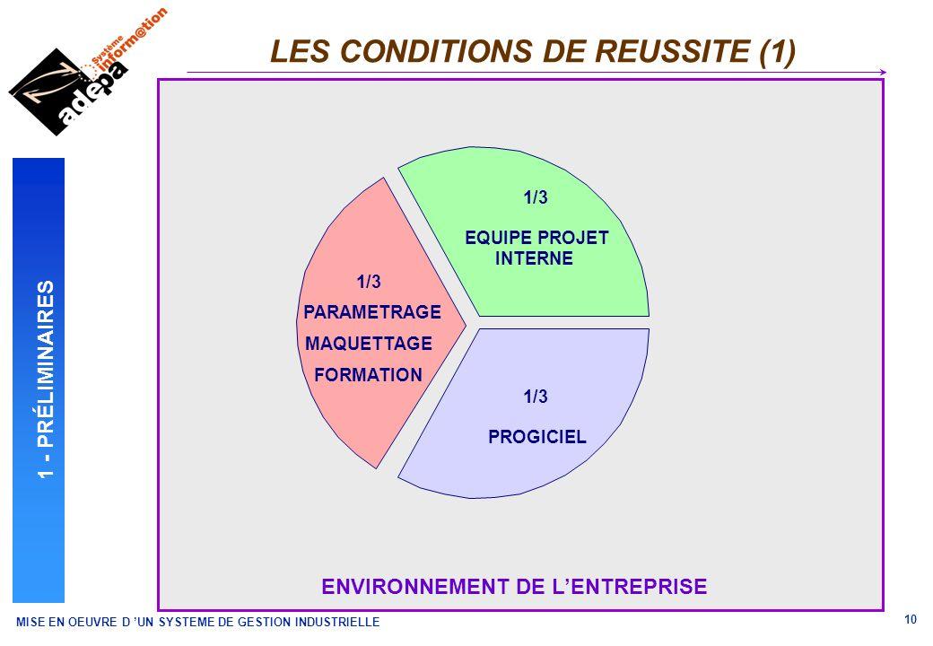 LES CONDITIONS DE REUSSITE (1)