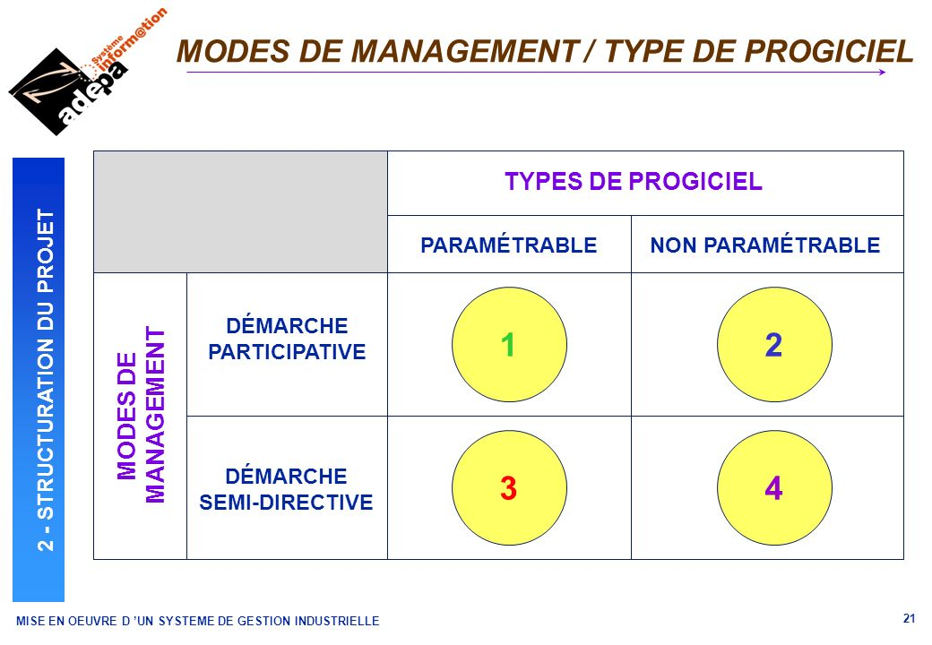 MODES DE MANAGEMENT / TYPE DE PROGICIEL