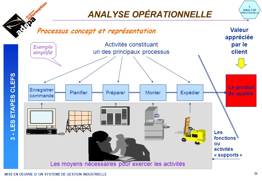 ANALYSE OPÉRATIONNELLE