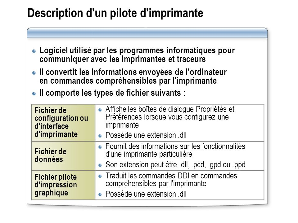 Description d un pilote d imprimante