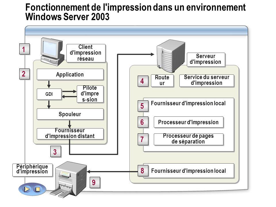 Fonctionnement de l impression dans un environnement Windows Server 2003