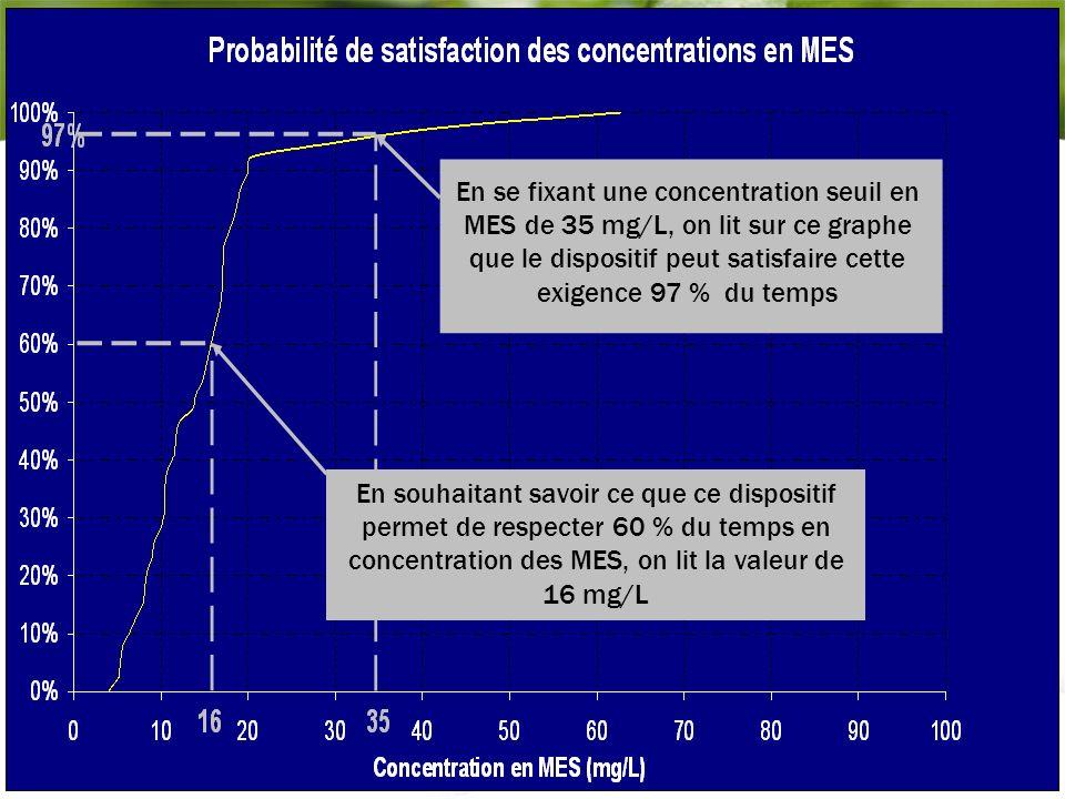 En se fixant une concentration seuil en MES de 35 mg/L, on lit sur ce graphe que le dispositif peut satisfaire cette exigence 97 % du temps