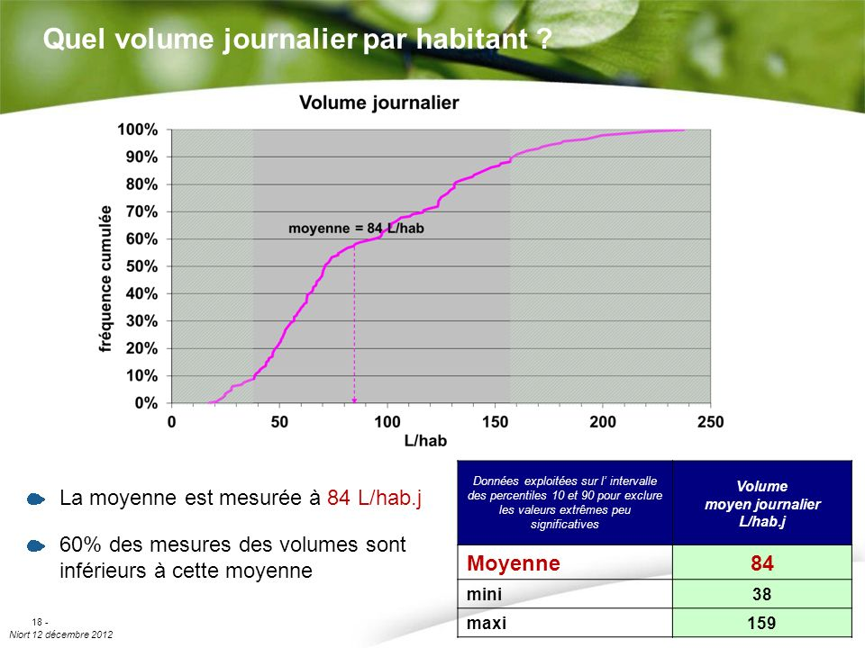 Quel volume journalier par habitant