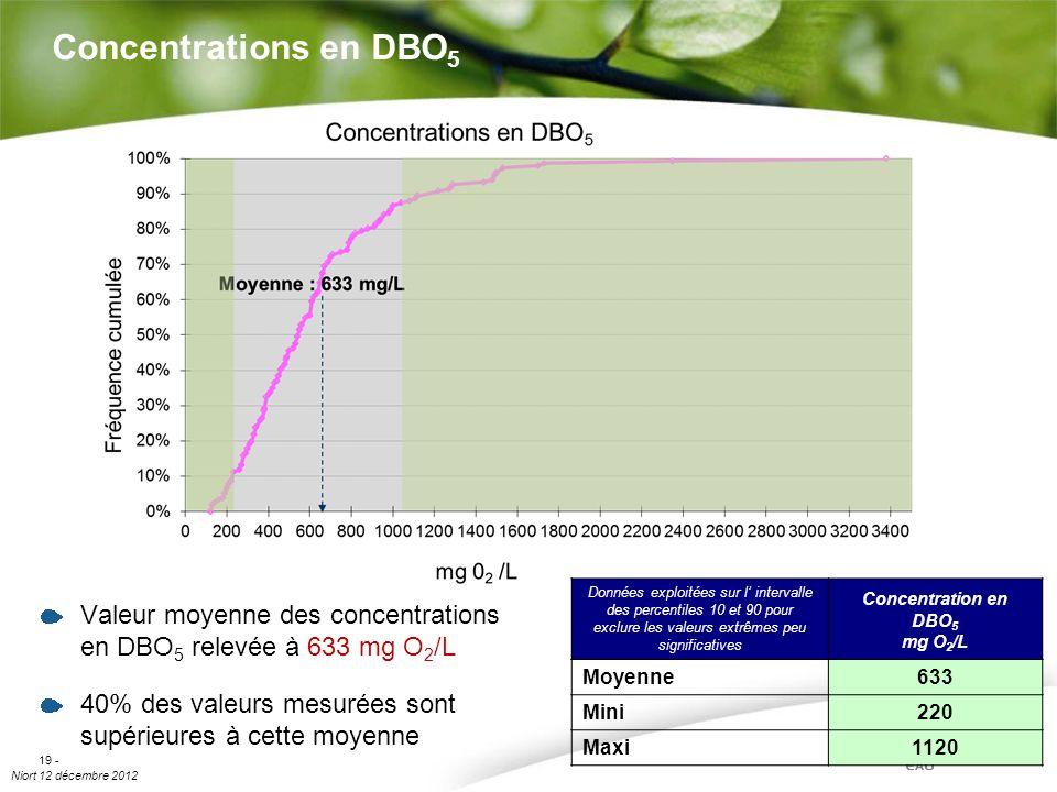 Concentrations en DBO5Données exploitées sur l' intervalle des percentiles 10 et 90 pour exclure les valeurs extrêmes peu significatives.
