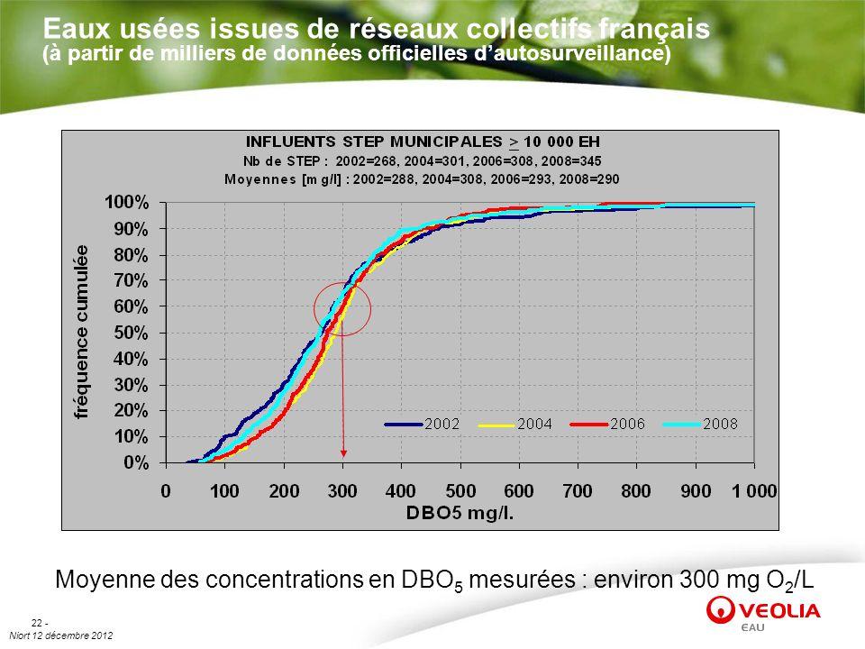 Eaux usées issues de réseaux collectifs français (à partir de milliers de données officielles d'autosurveillance)