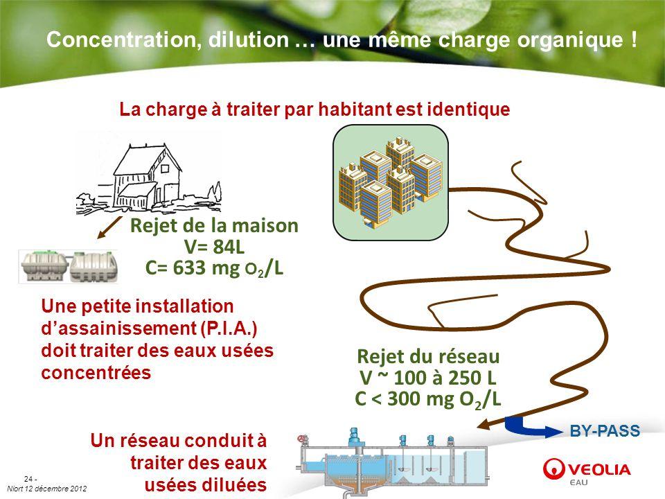 Concentration, dilution … une même charge organique !