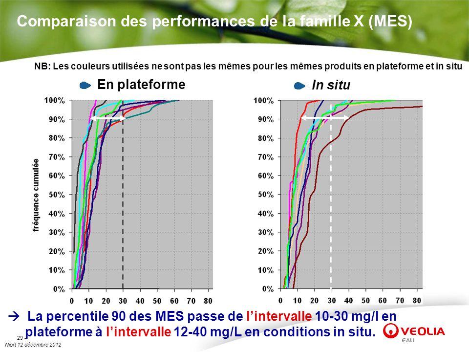 Comparaison des performances de la famille X (MES)