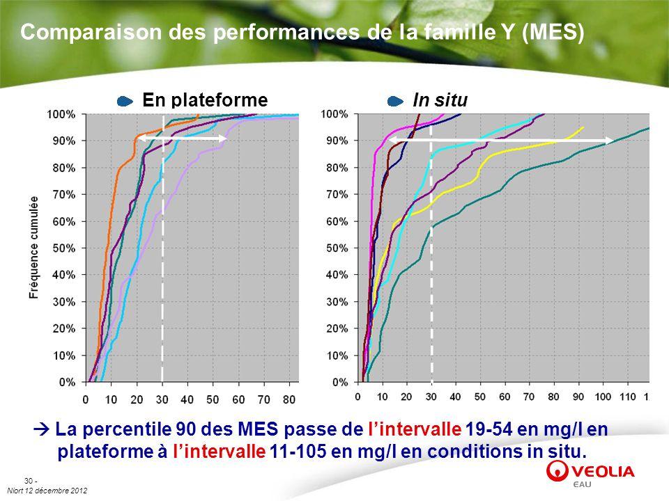 Comparaison des performances de la famille Y (MES)