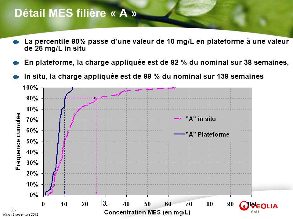 Détail MES filière « A » La percentile 90% passe d'une valeur de 10 mg/L en plateforme à une valeur de 26 mg/L in situ.