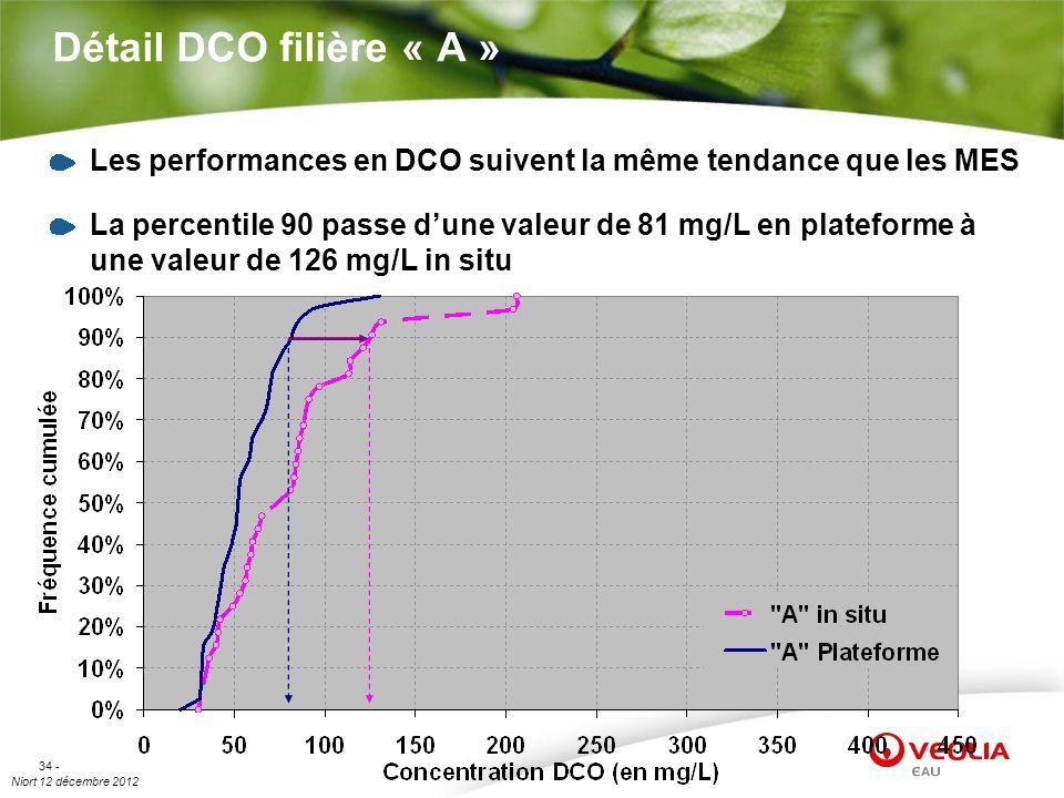 Détail DCO filière « A » Les performances en DCO suivent la même tendance que les MES.