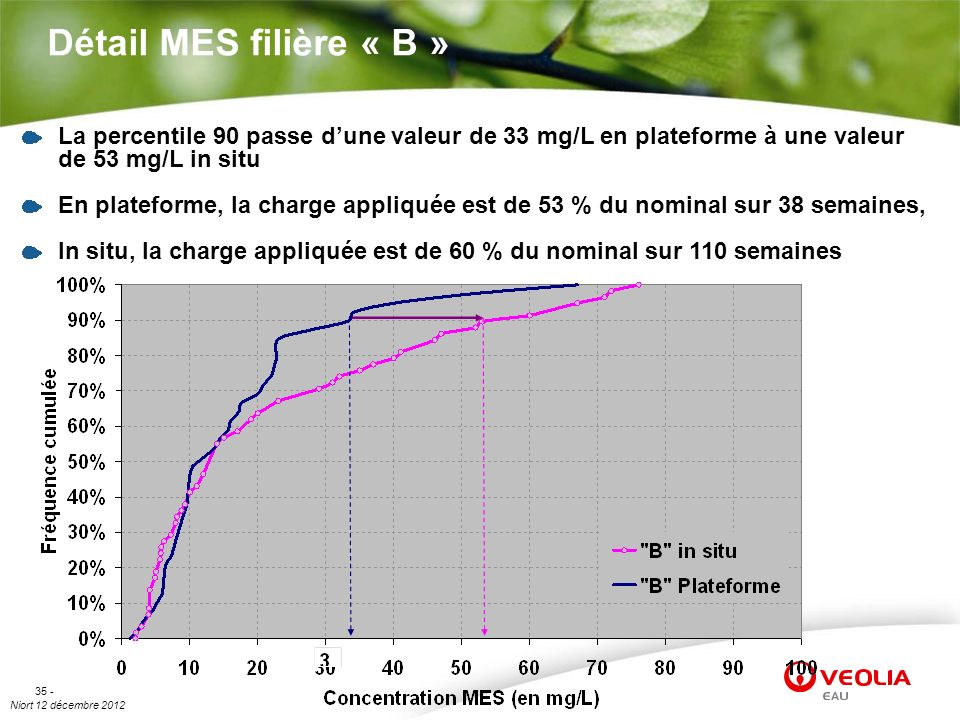 Détail MES filière « B » La percentile 90 passe d'une valeur de 33 mg/L en plateforme à une valeur de 53 mg/L in situ.