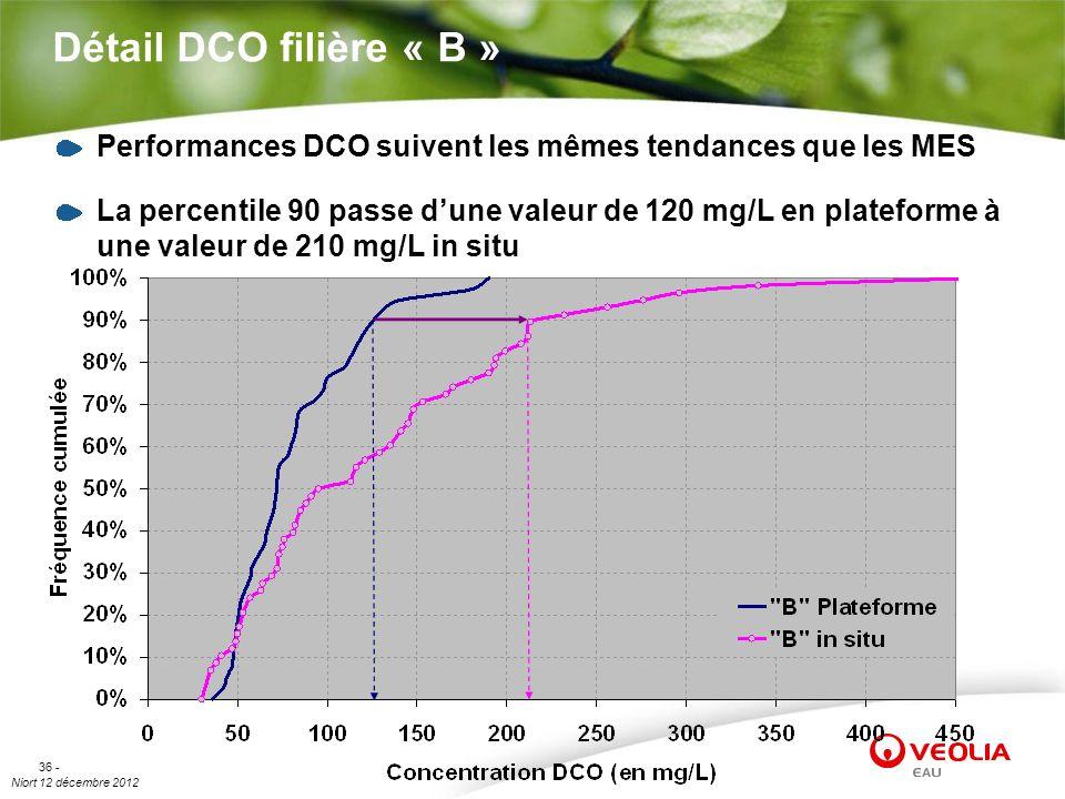 Détail DCO filière « B » Performances DCO suivent les mêmes tendances que les MES.
