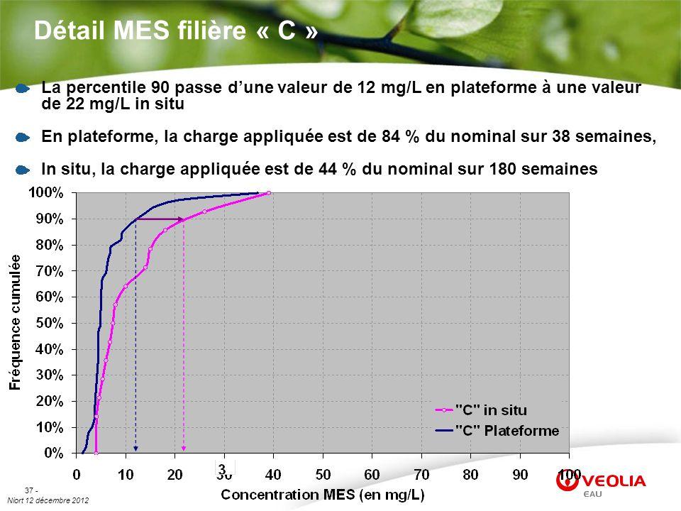 Détail MES filière « C » La percentile 90 passe d'une valeur de 12 mg/L en plateforme à une valeur de 22 mg/L in situ.