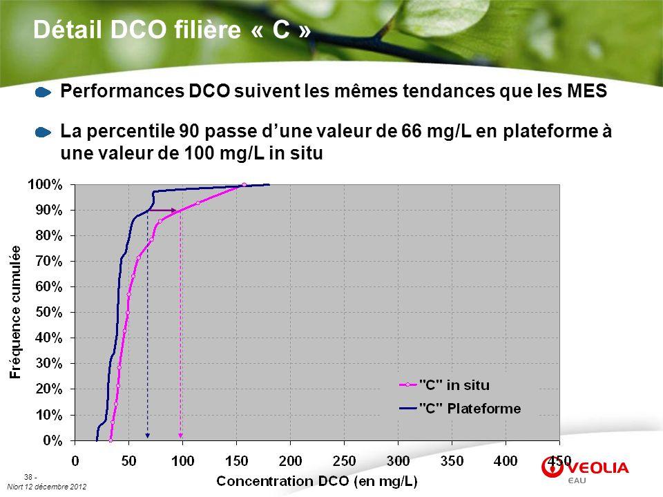 Détail DCO filière « C » Performances DCO suivent les mêmes tendances que les MES.