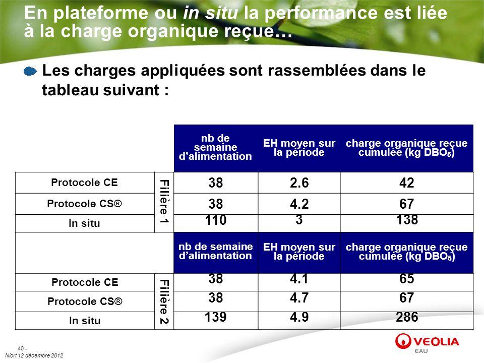 nb de semaine d'alimentation charge organique reçue cumulée (kg DBO5)