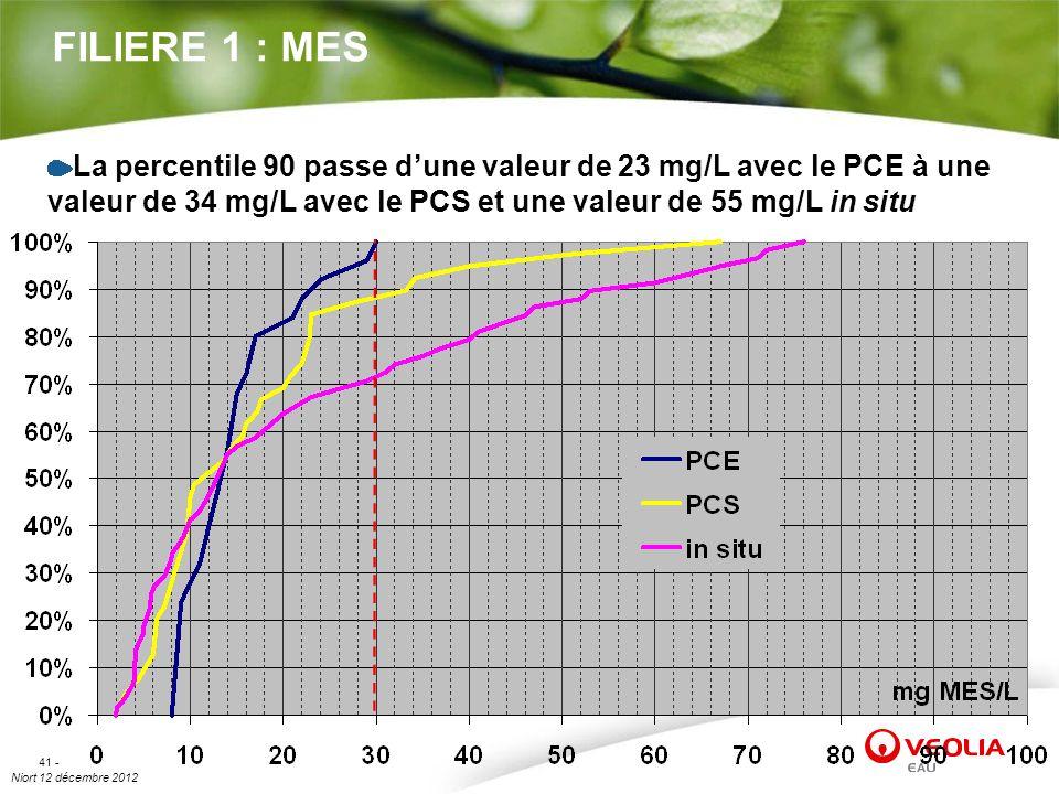 FILIERE 1 : MES La percentile 90 passe d'une valeur de 23 mg/L avec le PCE à une valeur de 34 mg/L avec le PCS et une valeur de 55 mg/L in situ.
