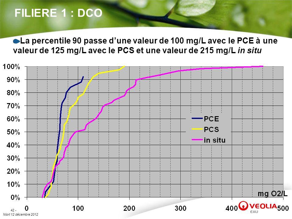 FILIERE 1 : DCO La percentile 90 passe d'une valeur de 100 mg/L avec le PCE à une valeur de 125 mg/L avec le PCS et une valeur de 215 mg/L in situ.