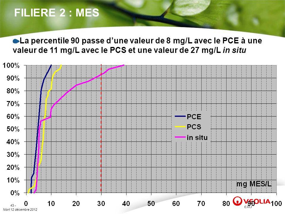 FILIERE 2 : MES La percentile 90 passe d'une valeur de 8 mg/L avec le PCE à une valeur de 11 mg/L avec le PCS et une valeur de 27 mg/L in situ.