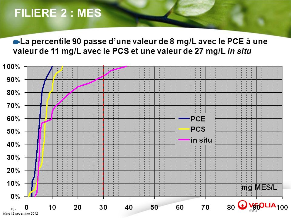 FILIERE 2 : MESLa percentile 90 passe d'une valeur de 8 mg/L avec le PCE à une valeur de 11 mg/L avec le PCS et une valeur de 27 mg/L in situ.