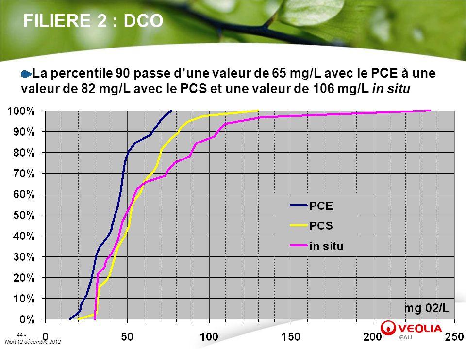 FILIERE 2 : DCO La percentile 90 passe d'une valeur de 65 mg/L avec le PCE à une valeur de 82 mg/L avec le PCS et une valeur de 106 mg/L in situ.