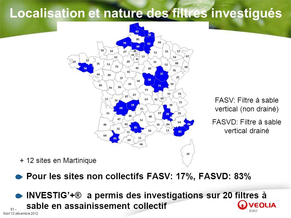 Localisation et nature des filtres investigués