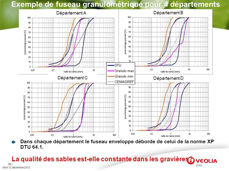 Exemple de fuseau granulométrique pour 4 départements