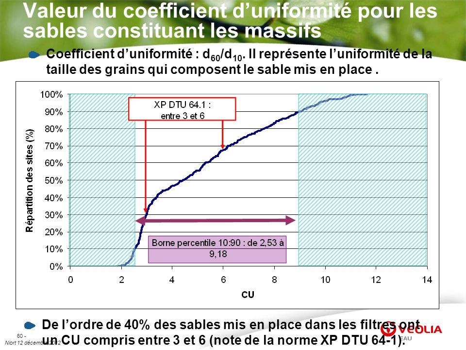 Valeur du coefficient d'uniformité pour les sables constituant les massifs