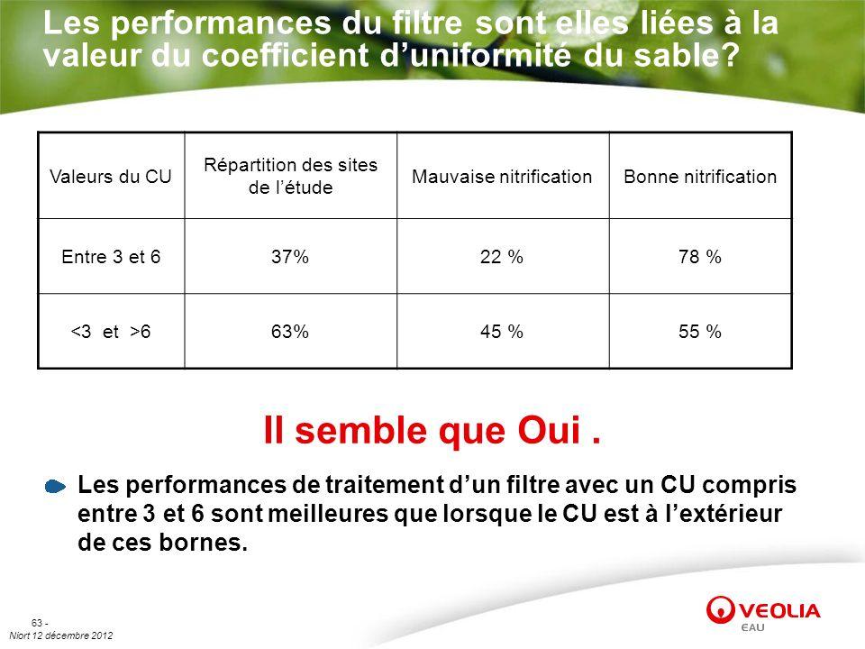 Les performances du filtre sont elles liées à la valeur du coefficient d'uniformité du sable